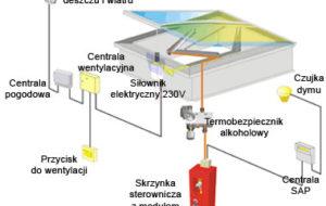 Systemy oddymiania grawitacyjnego
