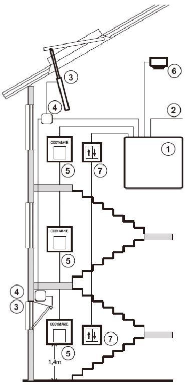 Oddymianie klatek schodowych