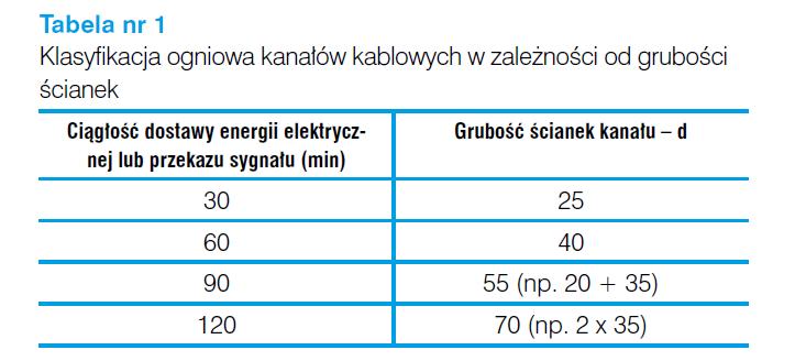 Klasyfikacja ogniowa kanałów kablowych