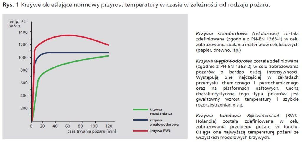 Przyrost temperatury w czasie w zależności od rodzaju pożaru