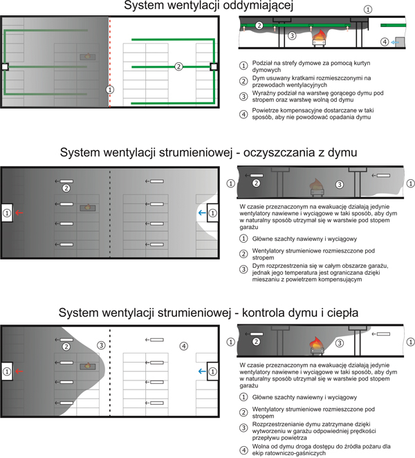 Systemy wentylacji oddymiającej