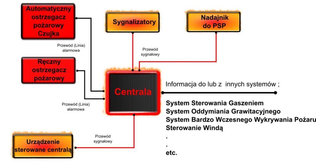Schemat Systemu sygnalizacji pożaru